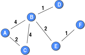 Sample network