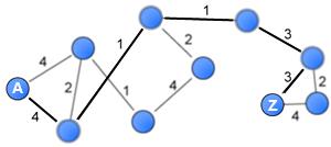 Distance between nodes