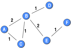 Simple weighted one-mode projection