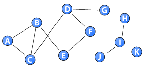 Closeness in disconnected components