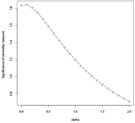 Regression Plot