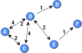 One-mode Data Structure   Tore Opsahl
